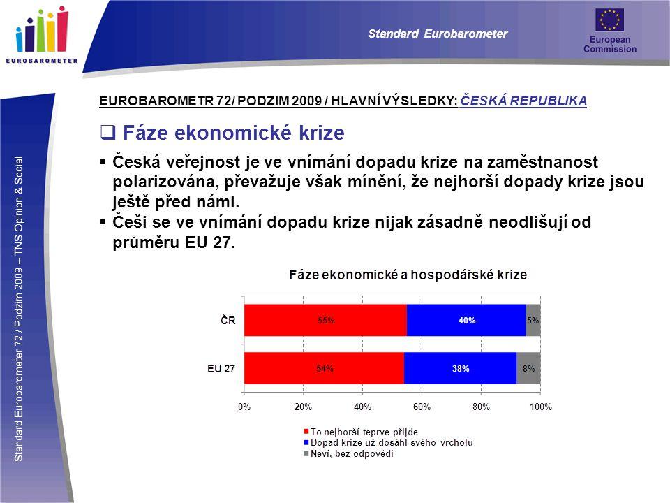 Standard Eurobarometer 72 / Podzim 2009 – TNS Opinion & Social Standard Eurobarometer EUROBAROMETR 72/ PODZIM 2009 / HLAVNÍ VÝSLEDKY: ČESKÁ REPUBLIKA  Fáze ekonomické krize  Česká veřejnost je ve vnímání dopadu krize na zaměstnanost polarizována, převažuje však mínění, že nejhorší dopady krize jsou ještě před námi.