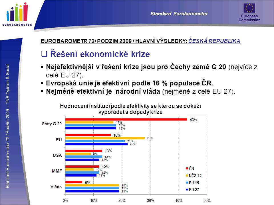 Standard Eurobarometer 72 / Podzim 2009 – TNS Opinion & Social Standard Eurobarometer EUROBAROMETR 72/ PODZIM 2009 / HLAVNÍ VÝSLEDKY: ČESKÁ REPUBLIKA  Řešení ekonomické krize  Nejefektivnější v řešení krize jsou pro Čechy země G 20 (nejvíce z celé EU 27).