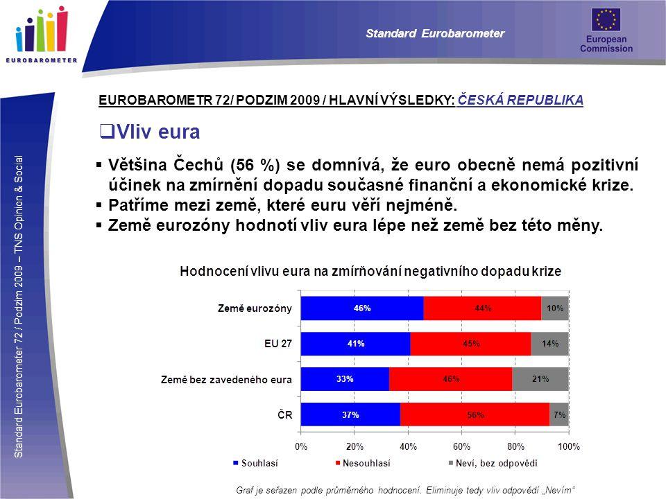 Standard Eurobarometer 72 / Podzim 2009 – TNS Opinion & Social Standard Eurobarometer EUROBAROMETR 72/ PODZIM 2009 / HLAVNÍ VÝSLEDKY: ČESKÁ REPUBLIKA  Vliv eura  Většina Čechů (56 %) se domnívá, že euro obecně nemá pozitivní účinek na zmírnění dopadu současné finanční a ekonomické krize.