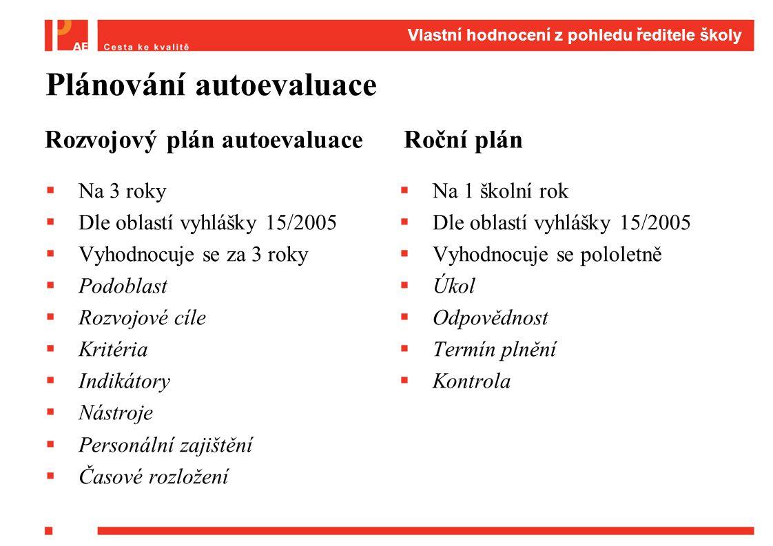 Plánování autoevaluace Rozvojový plán autoevaluace  Na 3 roky  Dle oblastí vyhlášky 15/2005  Vyhodnocuje se za 3 roky  Podoblast  Rozvojové cíle