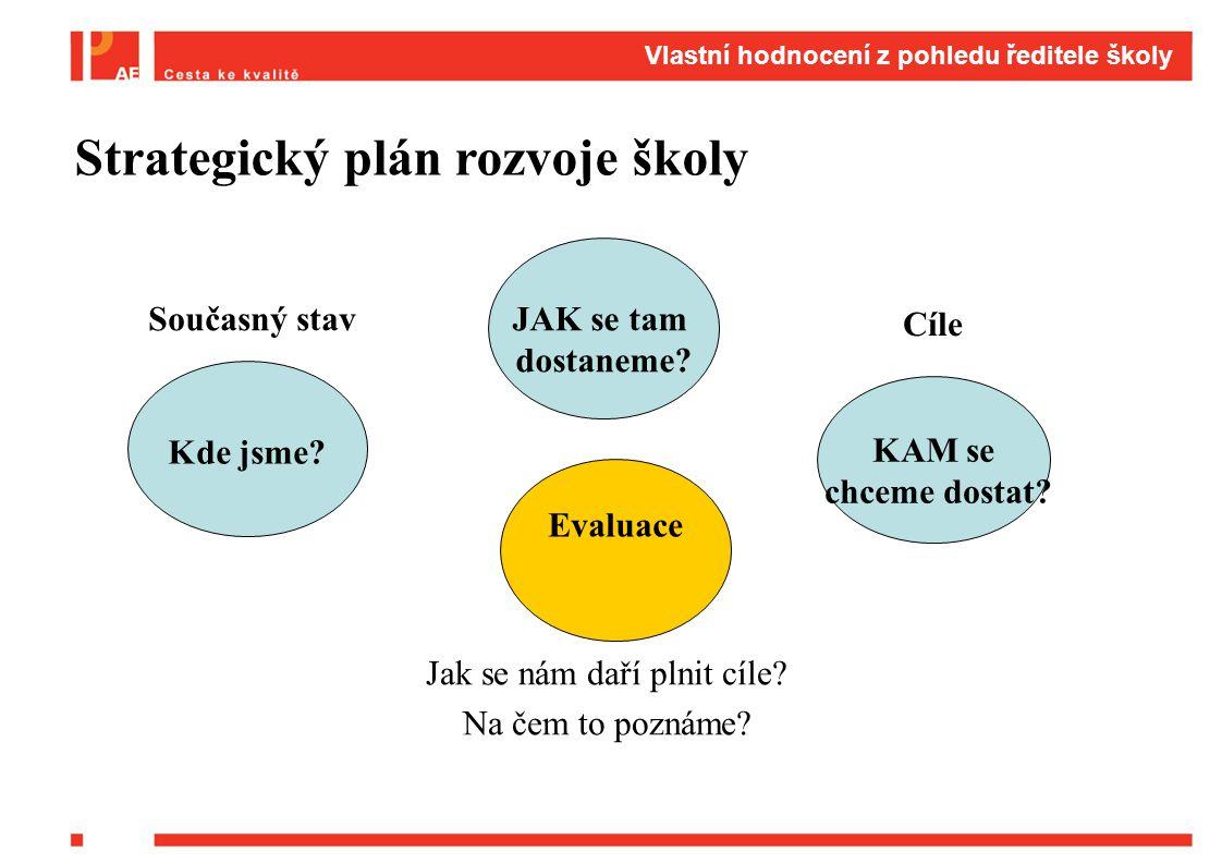 Jak se nám daří plnit cíle? Na čem to poznáme? Strategický plán rozvoje školy Kde jsme? KAM se chceme dostat? JAK se tam dostaneme? Evaluace Cíle Souč