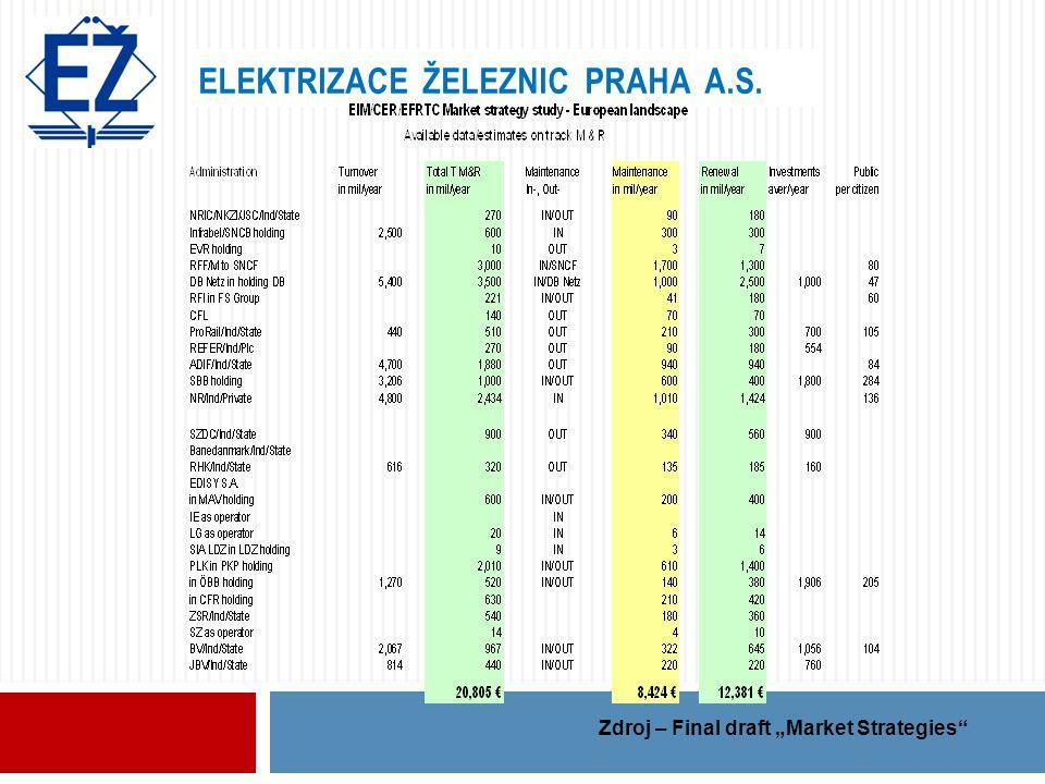 "ELEKTRIZACE ŽELEZNIC PRAHA A.S. Zdroj – Final draft ""Market Strategies"""