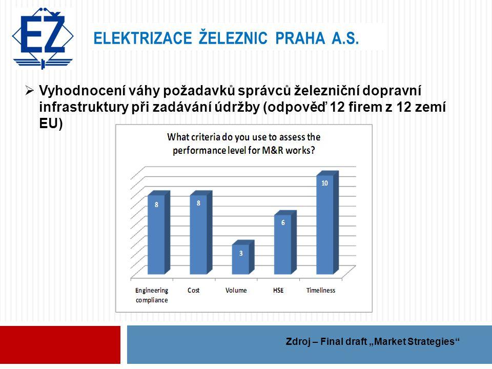 ELEKTRIZACE ŽELEZNIC PRAHA A.S.  Vyhodnocení váhy požadavků správců železniční dopravní infrastruktury při zadávání údržby (odpověď 12 firem z 12 zem