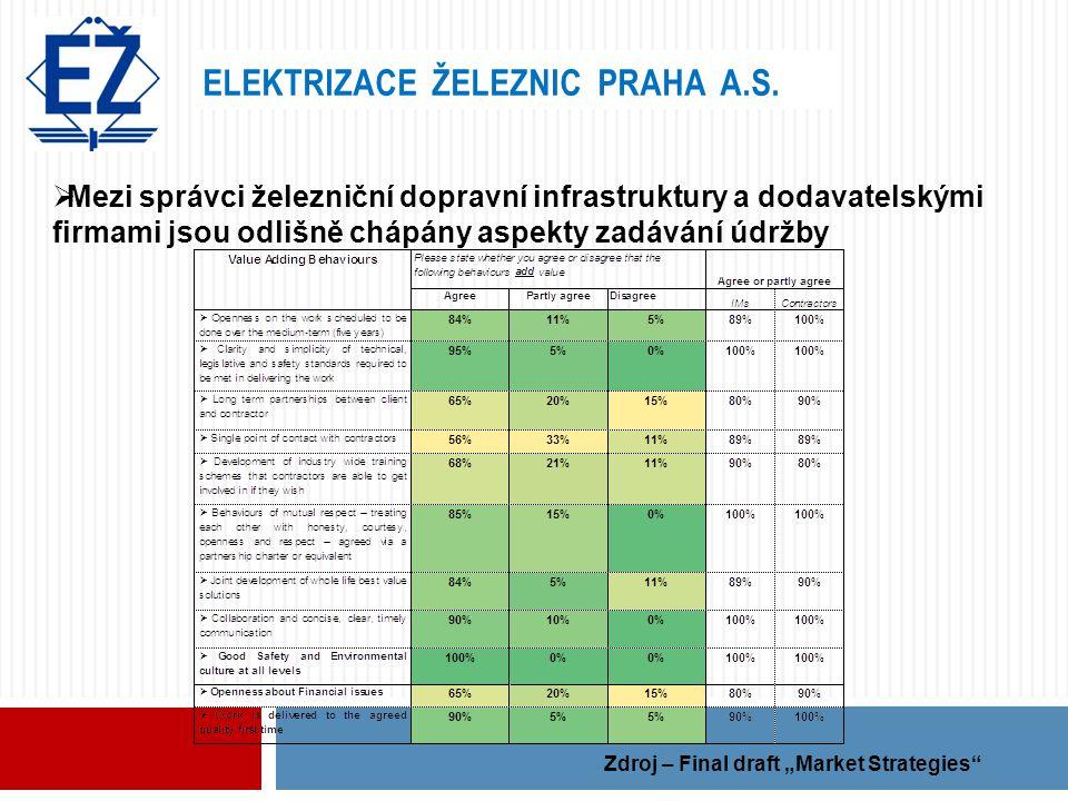 ELEKTRIZACE ŽELEZNIC PRAHA A.S.  Mezi správci železniční dopravní infrastruktury a dodavatelskými firmami jsou odlišně chápány aspekty zadávání údržb
