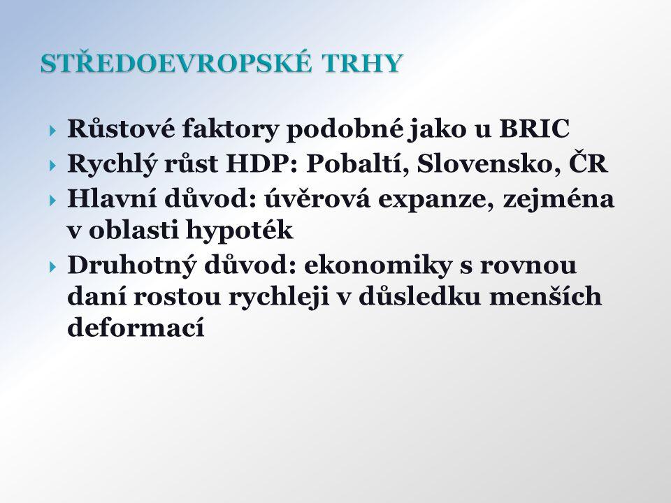  Růstové faktory podobné jako u BRIC  Rychlý růst HDP: Pobaltí, Slovensko, ČR  Hlavní důvod: úvěrová expanze, zejména v oblasti hypoték  Druhotný důvod: ekonomiky s rovnou daní rostou rychleji v důsledku menších deformací