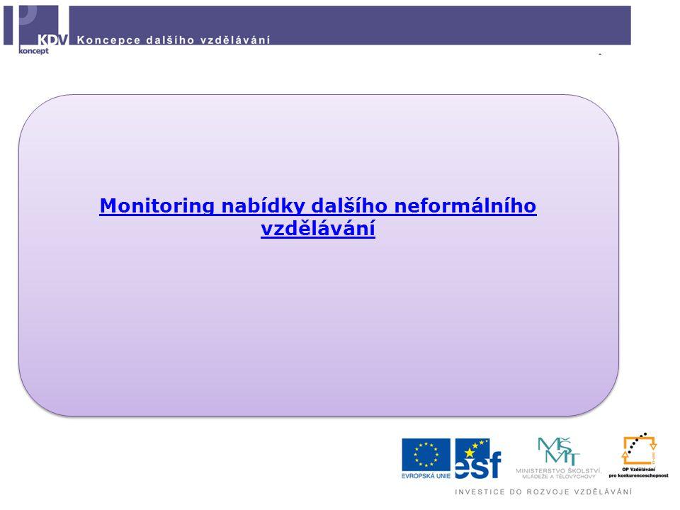 Monitoring nabídky dalšího neformálního vzdělávání Monitoring nabídky dalšího neformálního vzdělávání