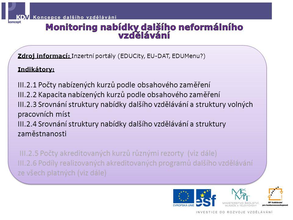 Zdroj informací: Inzertní portály (EDUCity, EU-DAT, EDUMenu ) Indikátory: III.2.1 Počty nabízených kurzů podle obsahového zaměření III.2.2 Kapacita nabízených kurzů podle obsahového zaměření III.2.3 Srovnání struktury nabídky dalšího vzdělávání a struktury volných pracovních míst III.2.4 Srovnání struktury nabídky dalšího vzdělávání a struktury zaměstnanosti III.2.5 Počty akreditovaných kurzů různými rezorty (viz dále) III.2.6 Podíly realizovaných akreditovaných programů dalšího vzdělávání ze všech platných (viz dále) Zdroj informací: Inzertní portály (EDUCity, EU-DAT, EDUMenu ) Indikátory: III.2.1 Počty nabízených kurzů podle obsahového zaměření III.2.2 Kapacita nabízených kurzů podle obsahového zaměření III.2.3 Srovnání struktury nabídky dalšího vzdělávání a struktury volných pracovních míst III.2.4 Srovnání struktury nabídky dalšího vzdělávání a struktury zaměstnanosti III.2.5 Počty akreditovaných kurzů různými rezorty (viz dále) III.2.6 Podíly realizovaných akreditovaných programů dalšího vzdělávání ze všech platných (viz dále)