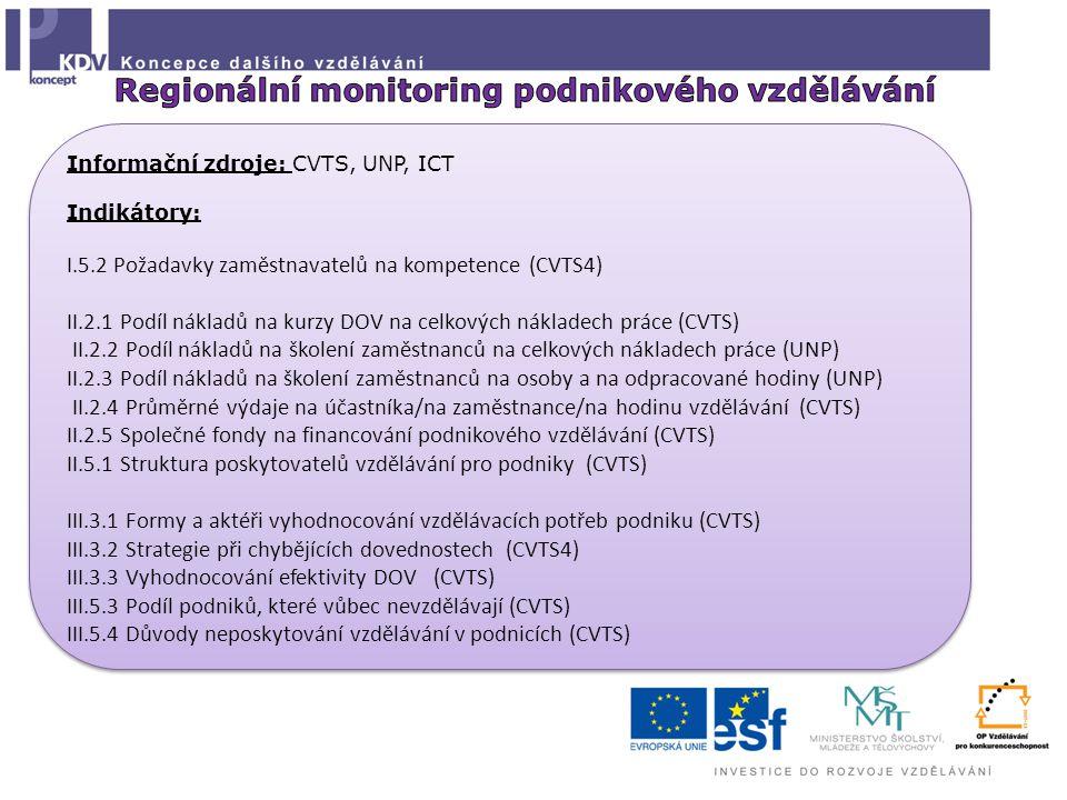 Informační zdroje: CVTS, UNP, ICT Indikátory: I.5.2 Požadavky zaměstnavatelů na kompetence (CVTS4) II.2.1 Podíl nákladů na kurzy DOV na celkových nákladech práce (CVTS) II.2.2 Podíl nákladů na školení zaměstnanců na celkových nákladech práce (UNP) II.2.3 Podíl nákladů na školení zaměstnanců na osoby a na odpracované hodiny (UNP) II.2.4 Průměrné výdaje na účastníka/na zaměstnance/na hodinu vzdělávání (CVTS) II.2.5 Společné fondy na financování podnikového vzdělávání (CVTS) II.5.1 Struktura poskytovatelů vzdělávání pro podniky (CVTS) III.3.1 Formy a aktéři vyhodnocování vzdělávacích potřeb podniku (CVTS) III.3.2 Strategie při chybějících dovednostech (CVTS4) III.3.3 Vyhodnocování efektivity DOV (CVTS) III.5.3 Podíl podniků, které vůbec nevzdělávají (CVTS) III.5.4 Důvody neposkytování vzdělávání v podnicích (CVTS) Informační zdroje: CVTS, UNP, ICT Indikátory: I.5.2 Požadavky zaměstnavatelů na kompetence (CVTS4) II.2.1 Podíl nákladů na kurzy DOV na celkových nákladech práce (CVTS) II.2.2 Podíl nákladů na školení zaměstnanců na celkových nákladech práce (UNP) II.2.3 Podíl nákladů na školení zaměstnanců na osoby a na odpracované hodiny (UNP) II.2.4 Průměrné výdaje na účastníka/na zaměstnance/na hodinu vzdělávání (CVTS) II.2.5 Společné fondy na financování podnikového vzdělávání (CVTS) II.5.1 Struktura poskytovatelů vzdělávání pro podniky (CVTS) III.3.1 Formy a aktéři vyhodnocování vzdělávacích potřeb podniku (CVTS) III.3.2 Strategie při chybějících dovednostech (CVTS4) III.3.3 Vyhodnocování efektivity DOV (CVTS) III.5.3 Podíl podniků, které vůbec nevzdělávají (CVTS) III.5.4 Důvody neposkytování vzdělávání v podnicích (CVTS)