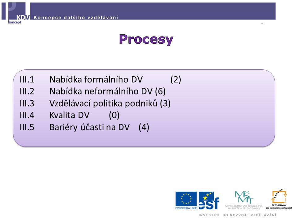III.1Nabídka formálního DV (2) III.2Nabídka neformálního DV (6) III.3Vzdělávací politika podniků (3) III.4Kvalita DV(0) III.5Bariéry účasti na DV(4) III.1Nabídka formálního DV (2) III.2Nabídka neformálního DV (6) III.3Vzdělávací politika podniků (3) III.4Kvalita DV(0) III.5Bariéry účasti na DV(4)