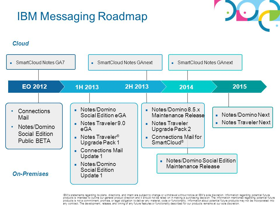 IBM Messaging Roadmap Connections Mail Notes/Domino Social Edition Public BETA Notes/Domino Social Edition eGA Notes Traveler 9.0 eGA Notes Traveler ®