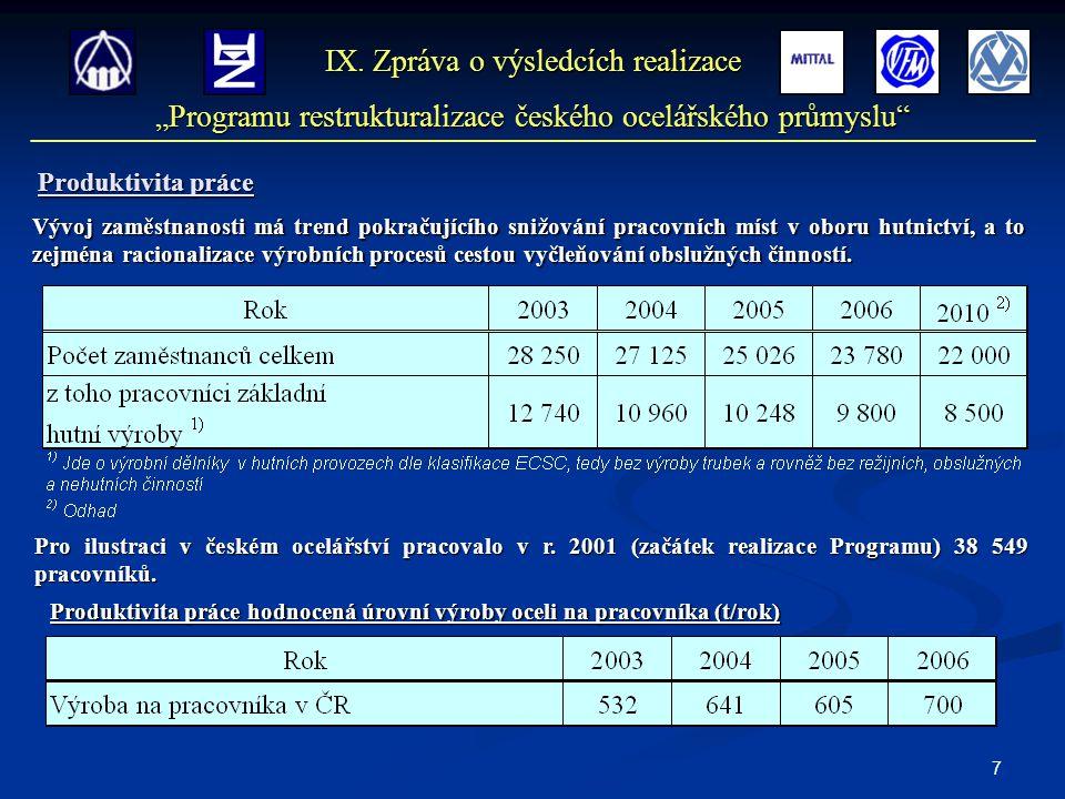 7 Produktivita práce Produktivita práce hodnocená úrovní výroby oceli na pracovníka (t/rok) IX.