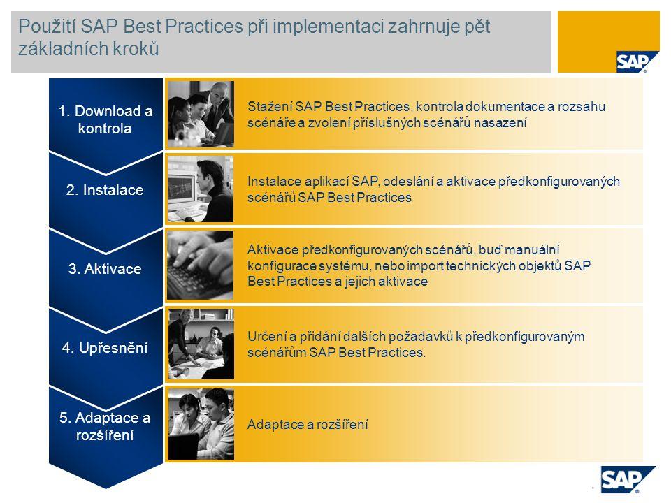 Použití SAP Best Practices při implementaci zahrnuje pět základních kroků 5. Adaptace a rozšíření 4. Upřesnění 3. Aktivace 2. Instalace 1. Download a