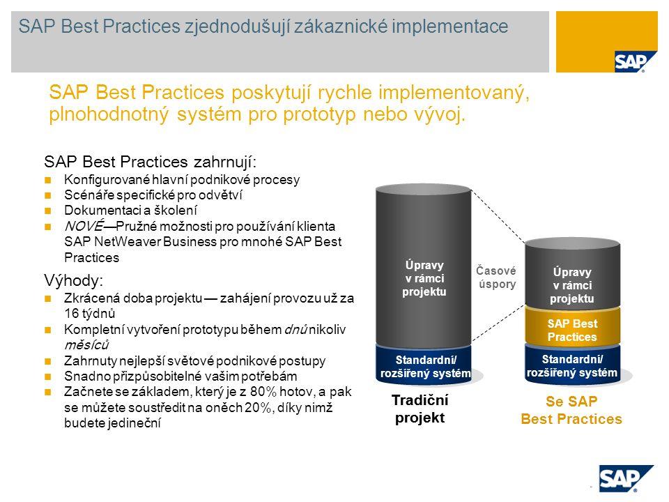 Standardní/ rozšířený systém SAP Best Practices Úpravy v rámci projektu SAP Best Practices zjednodušují zákaznické implementace SAP Best Practices zah