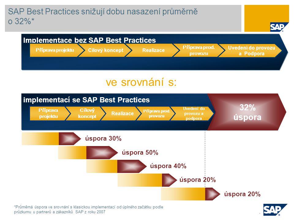 Implementace bez SAP Best Practices SAP Best Practices snižují dobu nasazení průměrně o 32%* Uvedení do provozu a Podpora Příprava prod. provozu Reali