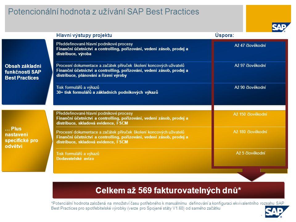 Potencionální hodnota z užívání SAP Best Practices Předdefinované hlavní podnikové procesy Finanční účetnictví a controlling, pořizování, vedení zásob