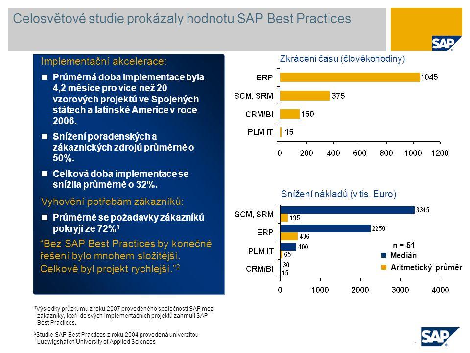 Implementační akcelerace: Průměrná doba implementace byla 4,2 měsíce pro více než 20 vzorových projektů ve Spojených státech a latinské Americe v roce