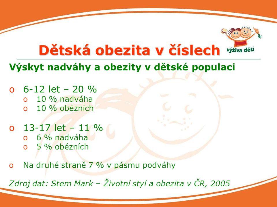 Dětská obezita v číslech Výskyt nadváhy a obezity v dětské populaci o6-12 let – 20 % o10 % nadváha o10 % obézních o13-17 let – 11 % o6 % nadváha o5 %