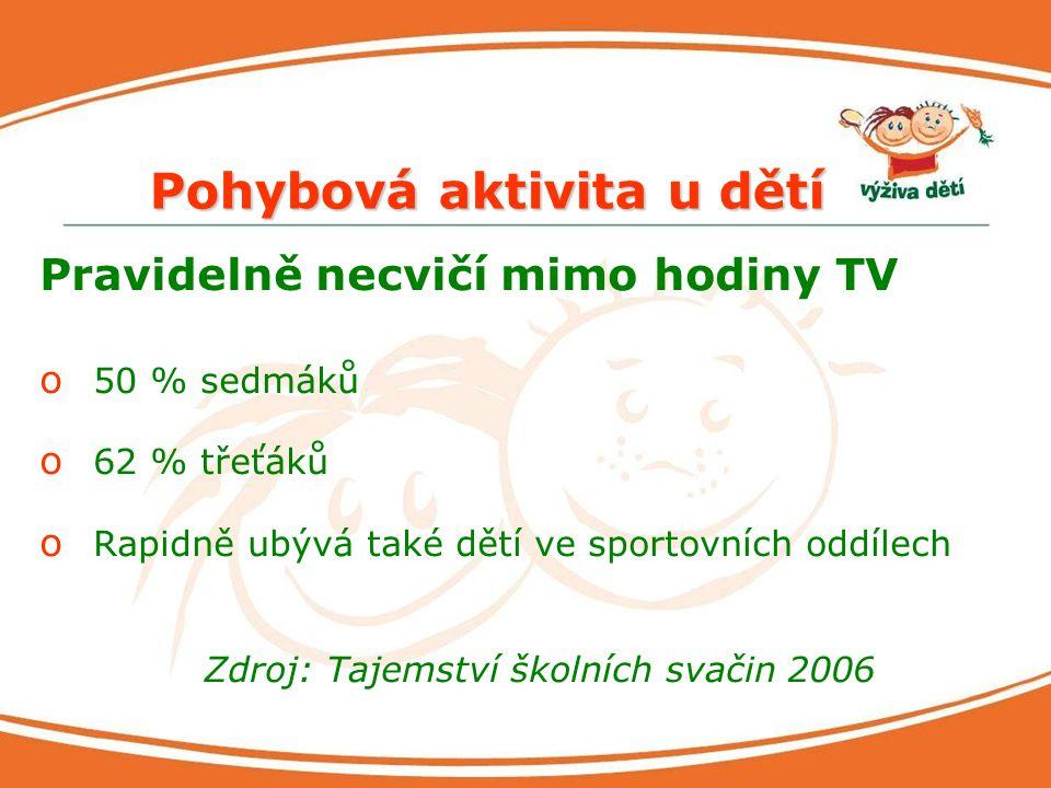 Pohybová aktivita u dětí Pravidelně necvičí mimo hodiny TV o 50 % sedmáků o 62 % třeťáků o Rapidně ubývá také dětí ve sportovních oddílech Zdroj: Taje