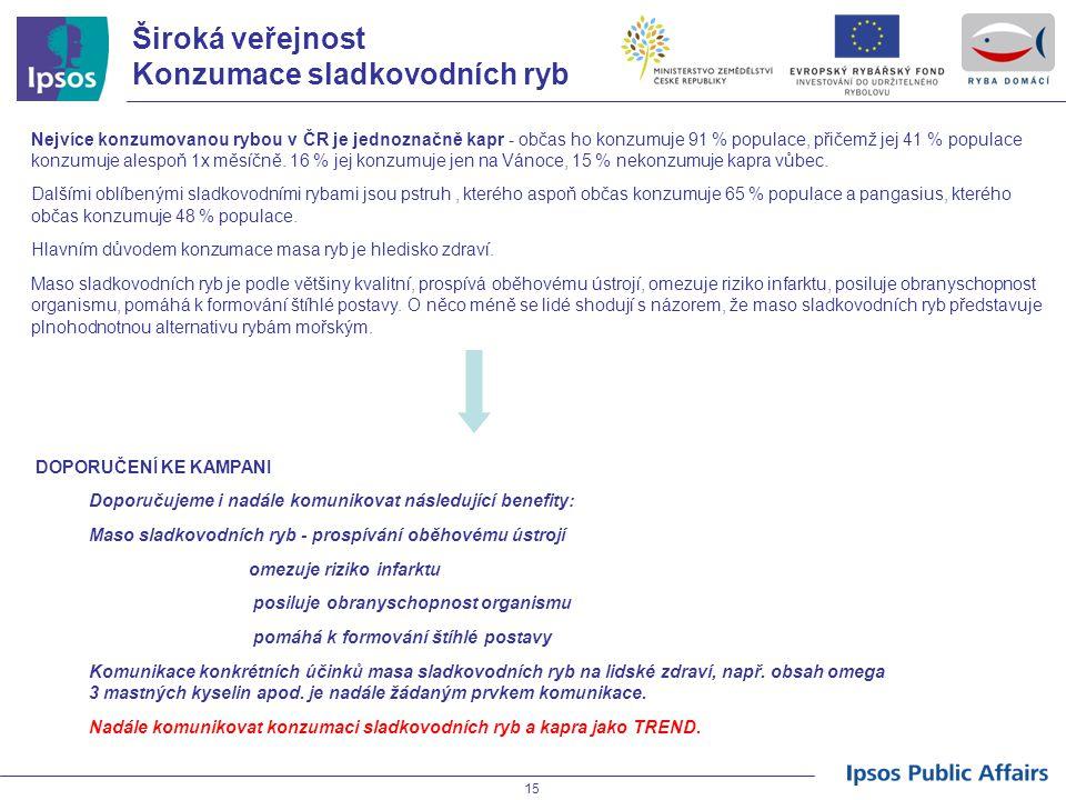 15 Široká veřejnost Konzumace sladkovodních ryb Nejvíce konzumovanou rybou v ČR je jednoznačně kapr - občas ho konzumuje 91 % populace, přičemž jej 41 % populace konzumuje alespoň 1x měsíčně.