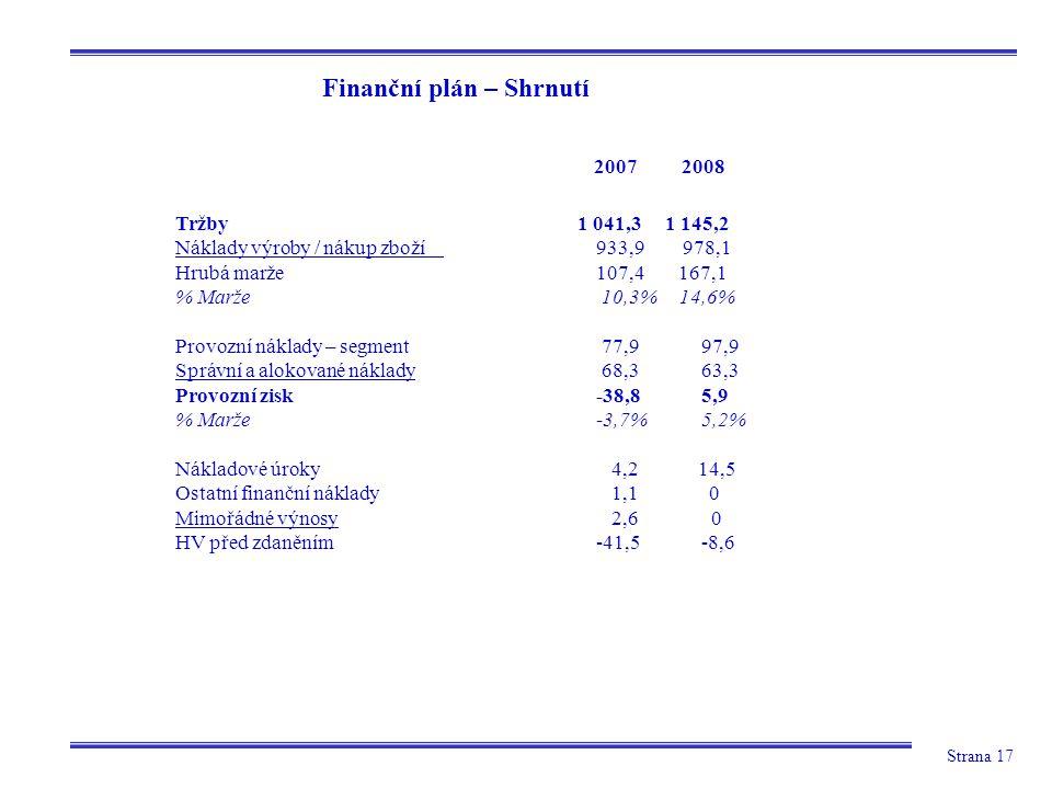 Strana 17 Finanční plán – Shrnutí Tržby 1 041,3 1 145,2 Náklady výroby / nákup zboží 933,9 978,1 Hrubá marže 107,4 167,1 % Marže 10,3% 14,6% Provozní