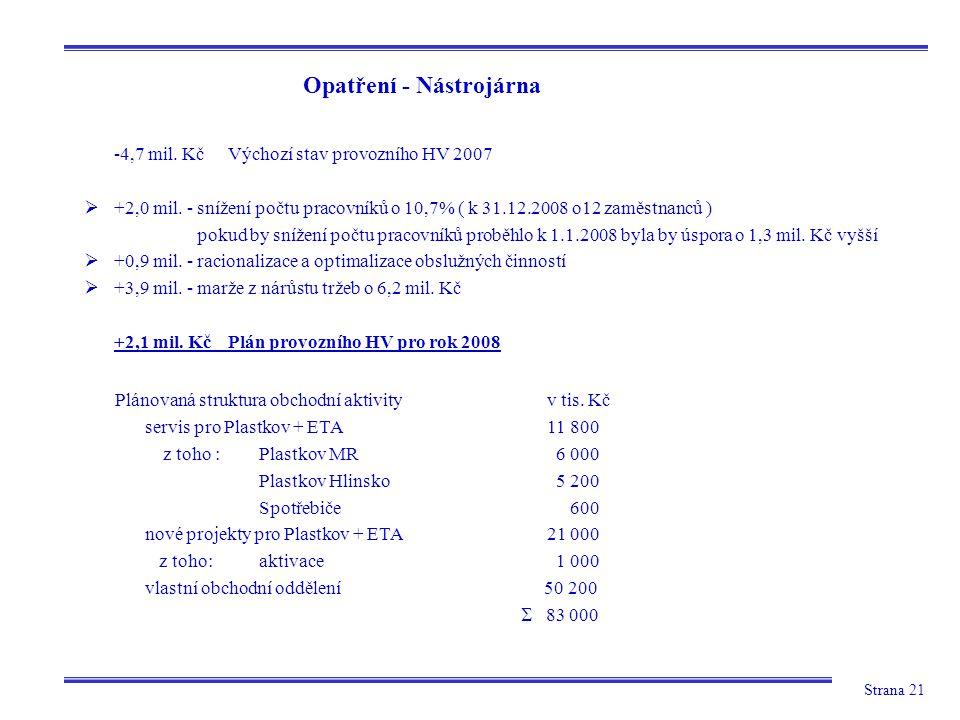 Strana 21 Opatření - Nástrojárna -4,7 mil. KčVýchozí stav provozního HV 2007  +2,0 mil. - snížení počtu pracovníků o 10,7% ( k 31.12.2008 o12 zaměstn