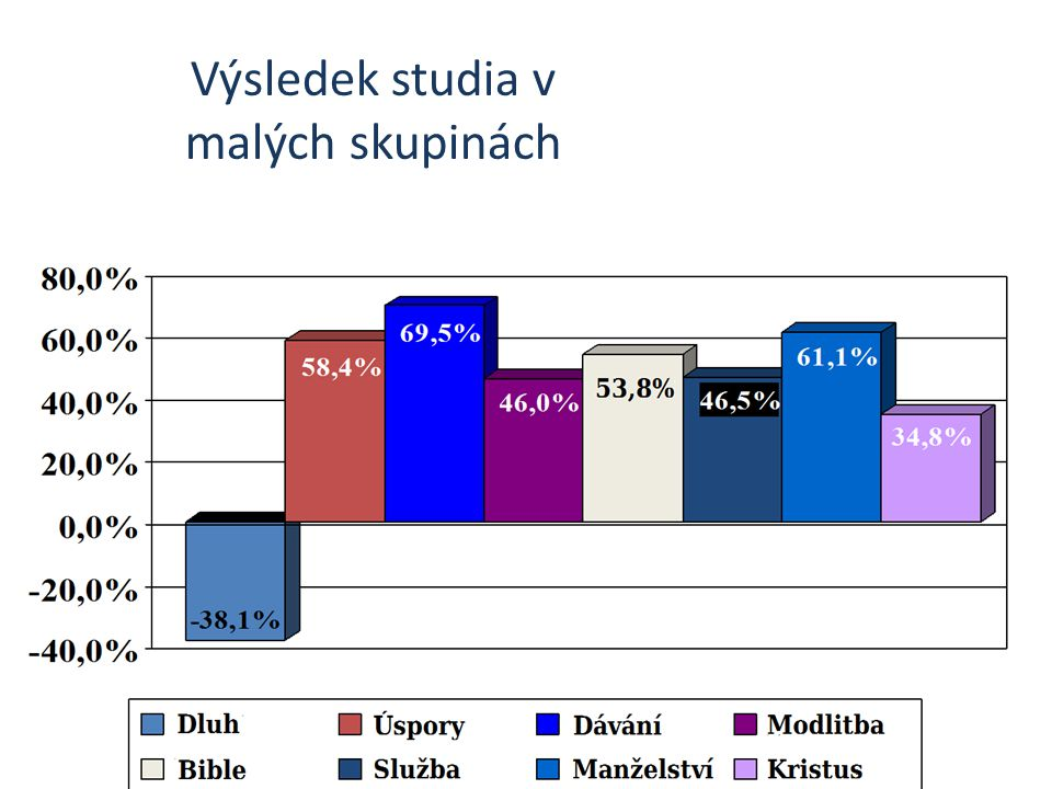 Výsledek studia v malých skupinách