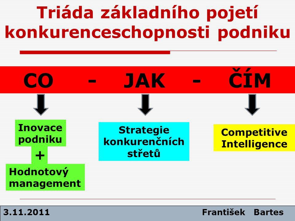 Triáda základního pojetí konkurenceschopnosti podniku CO - JAK - ČÍM 3.11.2011 František Bartes Inovace podniku Hodnotový management + Strategie konku