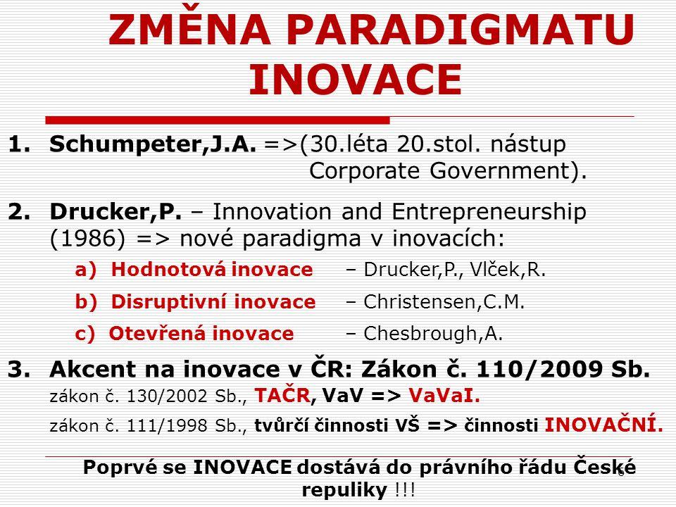 6 ZMĚNA PARADIGMATU INOVACE 1.Schumpeter,J.A. =>(30.léta 20.stol. nástup Corporate Government). 2. Drucker,P. – Innovation and Entrepreneurship (1986)