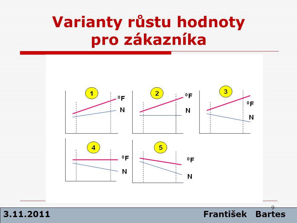Varianty růstu hodnoty pro zákazníka 3.11.2011 František Bartes 9