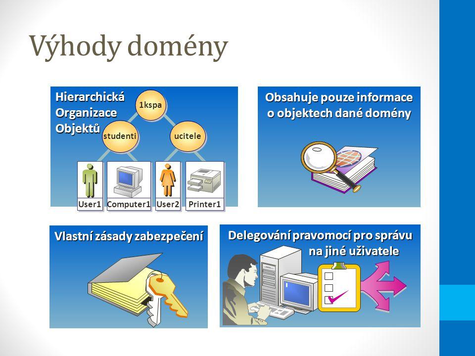 Výhody domény Hierarchická Organizace Objektů 1kspa ucitele studenti User1 Computer1 Printer1 User2 Obsahuje pouze informace o objektech dané domény Delegování pravomocí pro správu na jiné uživatele na jiné uživatele Vlastní zásady zabezpečení