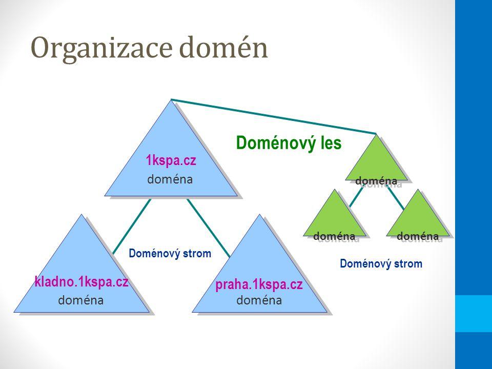 Organizace domén doména Doménový les 1kspa.cz praha.1kspa.cz kladno.1kspa.cz doména Doménový strom