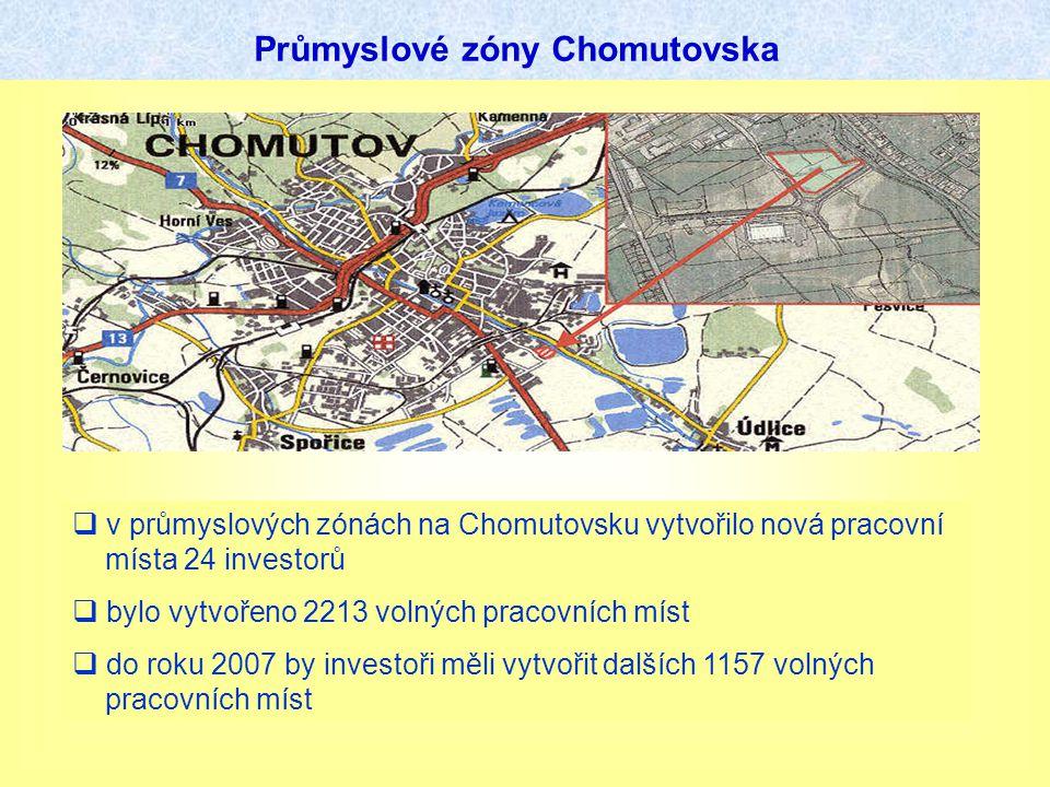 Průmyslové zóny Chomutovska  v průmyslových zónách na Chomutovsku vytvořilo nová pracovní místa 24 investorů  bylo vytvořeno 2213 volných pracovních