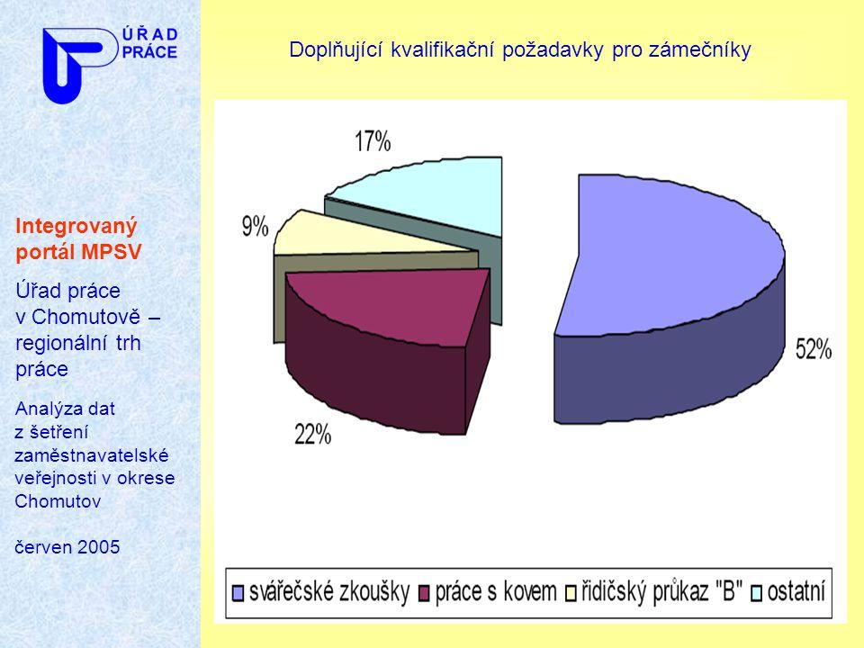 Integrovaný portál MPSV Úřad práce v Chomutově – regionální trh práce Analýza dat z šetření zaměstnavatelské veřejnosti v okrese Chomutov červen 2005