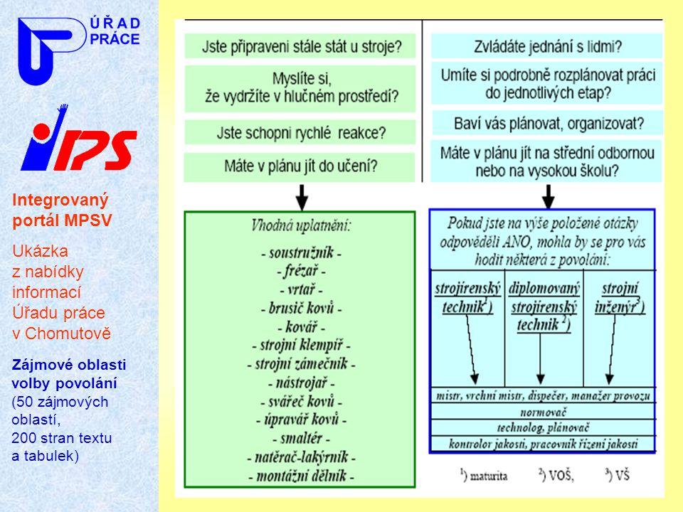 Integrovaný portál MPSV Ukázka z nabídky informací Úřadu práce v Chomutově Zájmové oblasti volby povolání (50 zájmových oblastí, 200 stran textu a tab