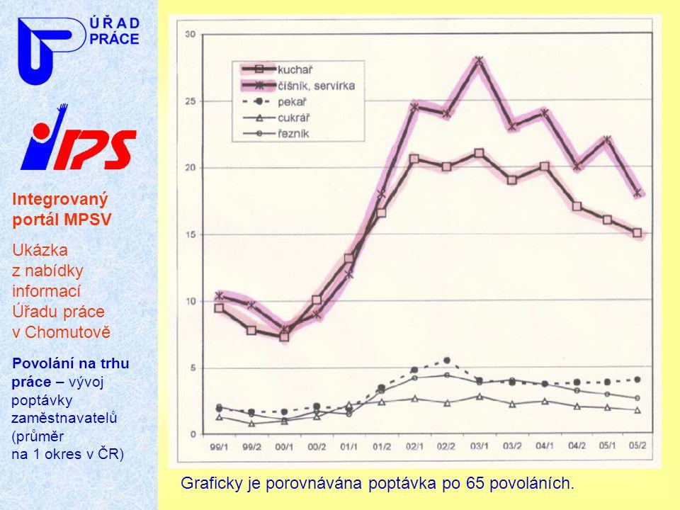 Integrovaný portál MPSV Ukázka z nabídky informací Úřadu práce v Chomutově Povolání na trhu práce – vývoj poptávky zaměstnavatelů (průměr na 1 okres v