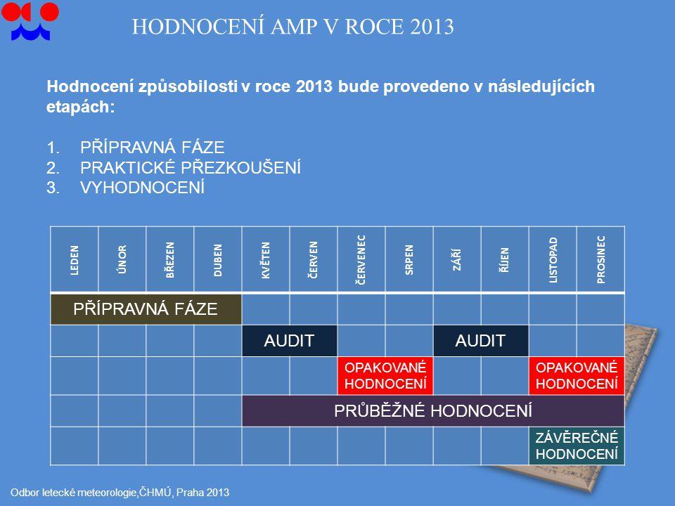 Odbor letecké meteorologie,ČHMÚ, Praha 2013 Hodnocení způsobilosti v roce 2013 bude provedeno v následujících etapách: 1.PŘÍPRAVNÁ FÁZE 2.PRAKTICKÉ PŘEZKOUŠENÍ 3.VYHODNOCENÍ LEDEN ÚNOR BŘEZEN DUBEN KVĚTEN ČERVEN ČERVENEC SRPEN ZÁŘÍ ŘÍJEN LISTOPAD PROSINEC PŘÍPRAVNÁ FÁZE AUDIT OPAKOVANÉ HODNOCENÍ PRŮBĚŽNÉ HODNOCENÍ ZÁVĚREČNÉ HODNOCENÍ