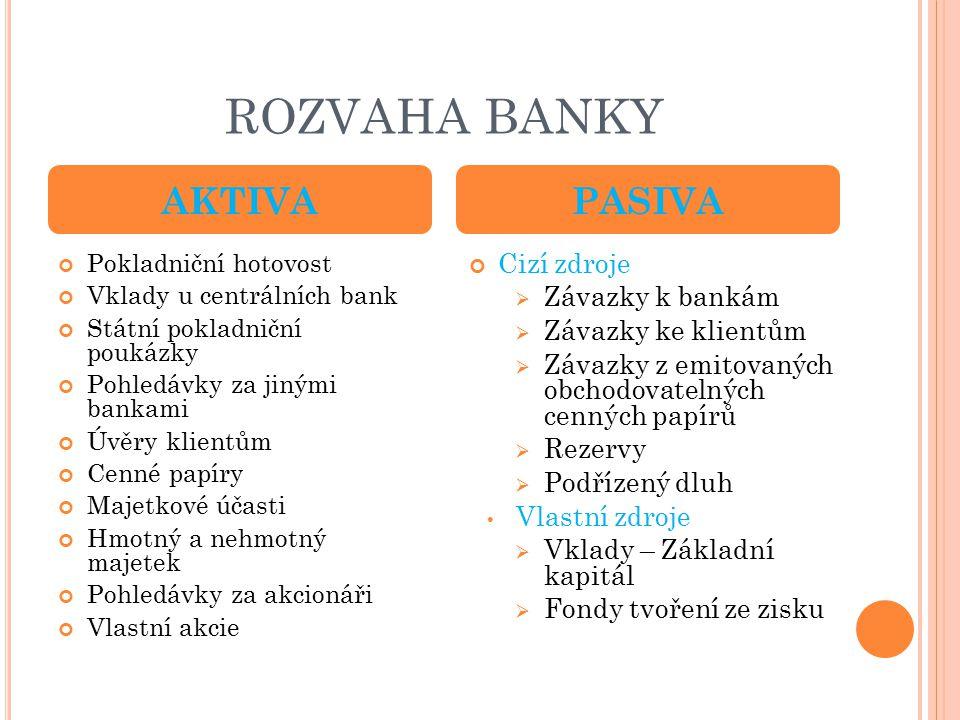 ROZVAHA BANKY Pokladniční hotovost Vklady u centrálních bank Státní pokladniční poukázky Pohledávky za jinými bankami Úvěry klientům Cenné papíry Majetkové účasti Hmotný a nehmotný majetek Pohledávky za akcionáři Vlastní akcie Cizí zdroje  Závazky k bankám  Závazky ke klientům  Závazky z emitovaných obchodovatelných cenných papírů  Rezervy  Podřízený dluh Vlastní zdroje  Vklady – Základní kapitál  Fondy tvoření ze zisku AKTIVAPASIVA