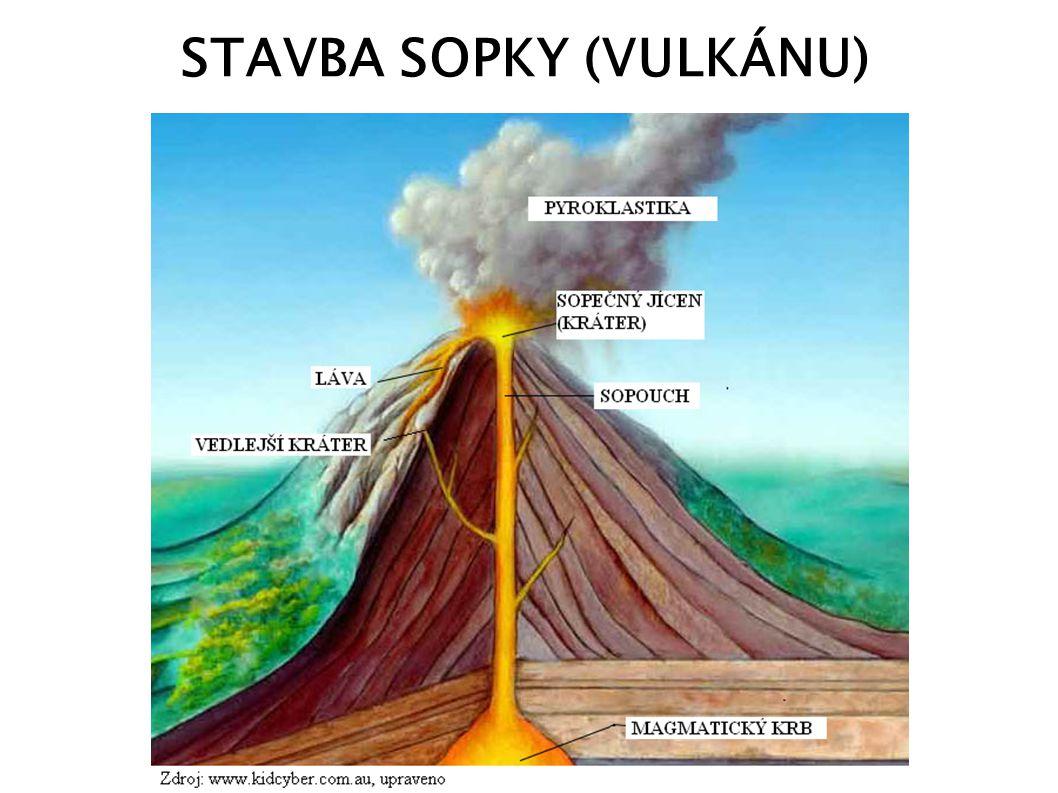 NEBEZPEČÍ SOPEK katastrofální účinky na: krajinnou sféru, socioekonomickou sféru, klimatické změny (ochlazení) nejnebezpečnější sopky – v kráteru dóm (tvořen silně viskózními lávami (špatně tekoucími) a sopečný kráter uzavírá jako zátka), při dostatečnému tlaku, je dóm vystřelen až do výšky několika desítek kilometrů sopečný prach – komplikace letecké dopravy pyroklastický proud (teplota až 1000 °C) bahnotok – lahar (sopky pokryté sněhem nebo s jezerem v sopečném kráteru) plyny z vulkánu (přispívají ke skleníkovému efektu)