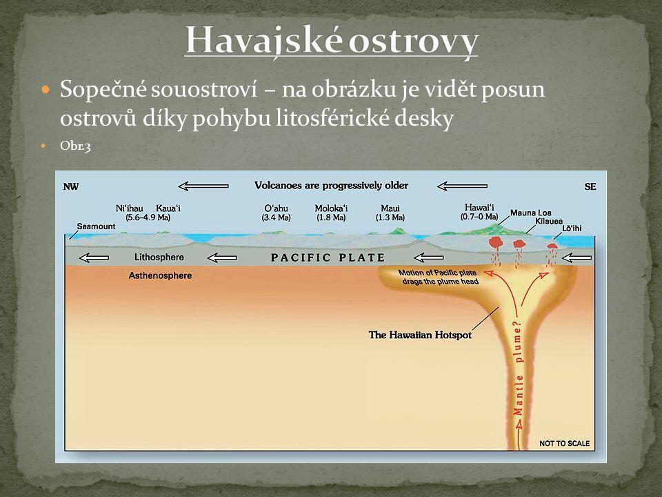 Sopečné souostroví – na obrázku je vidět posun ostrovů díky pohybu litosférické desky Obr.3