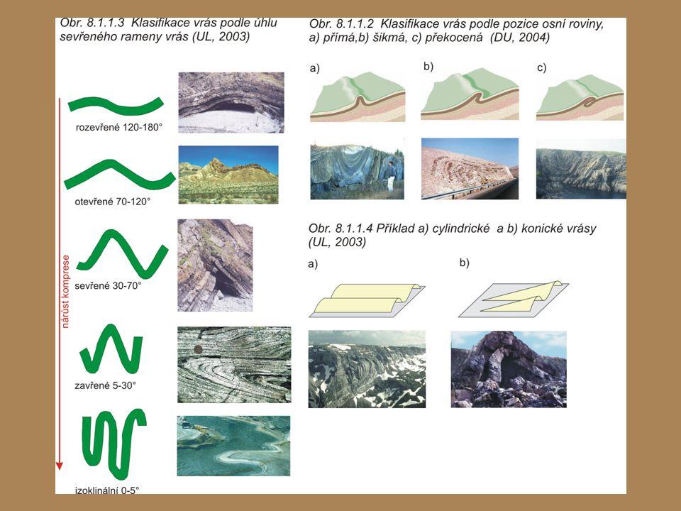 ZLOMY  Prasklina vzniklá pokud jsou vrstvy hornin roztahovány