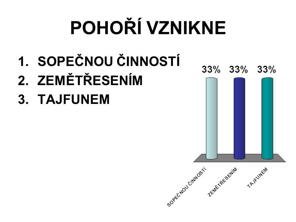POHOŘÍ VZNIKNE 1.SOPEČNOU ČINNOSTÍ 2.ZEMĚTŘESENÍM 3.TAJFUNEM