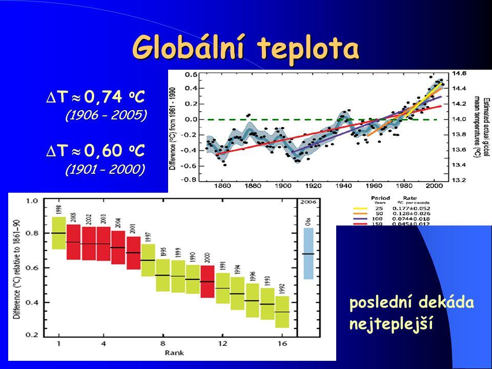 Globální teplota  T  0,74 o C (1906 – 2005)  T  0,60 o C (1901 – 2000) poslední dekáda nejteplejší