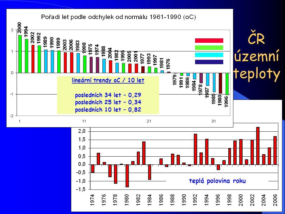 ČR územní teploty lineární trendy oC / 10 let posledních 34 let – 0,29 posledních 25 let – 0,34 posledních 10 let – 0,82 teplá polovina roku