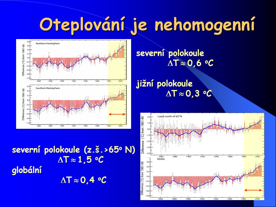 Oteplování je nehomogenní severní polokoule  T  0,6 o C jižní polokoule  T  0,3 o C severní polokoule (z.š.>65 o N)  T  1,5 o C globální  T  0