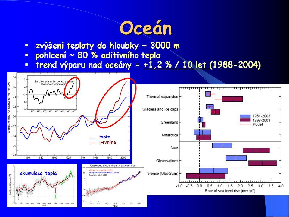 Oceán  zvýšení teploty do hloubky ~ 3000 m  pohlcení ~ 80 % aditivního tepla  trend výparu nad oceány = +1,2 % / 10 let (1988-2004) moře pevnina ak
