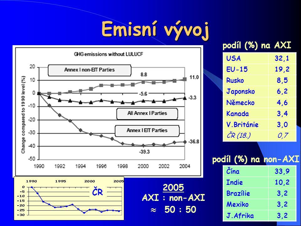 Emisní vývoj USA32,1 EU-1519,2 Rusko8,5 Japonsko6,2 Německo4,6 Kanada3,4 V.Británie3,0 ČR (18.)0,7 podíl (%) na AXI Čína33,9 Indie10,2 Brazílie3,2 Mex