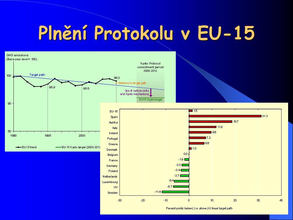 Plnění Protokolu v EU-15