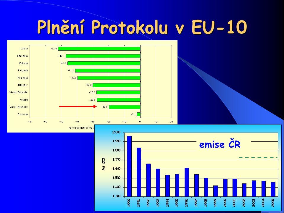Plnění Protokolu v EU-10 emise ČR