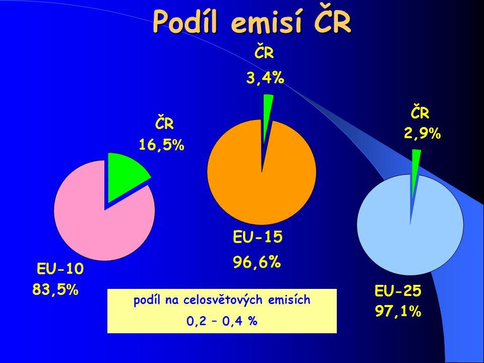 Podíl emisí ČR EU-10 83,5 % ČR 16,5 % ČR 2,9 % EU-25 97,1 % podíl na celosvětových emisích 0,2 – 0,4 % ČR 3,4% EU-15 96,6%