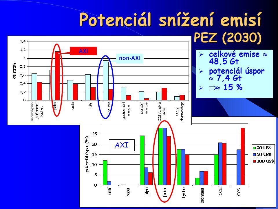 51 Potenciál snížení emisí PEZ (2030)  celkové emise  48,5 Gt  potenciál úspor  7,4 Gt   15 % AXI non-AXI AXI